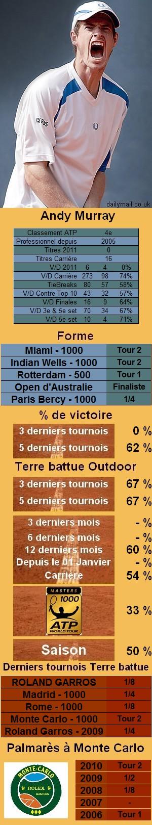 Les statistiques tennis de Andy Murray pour le tournoi de Monte Carlo