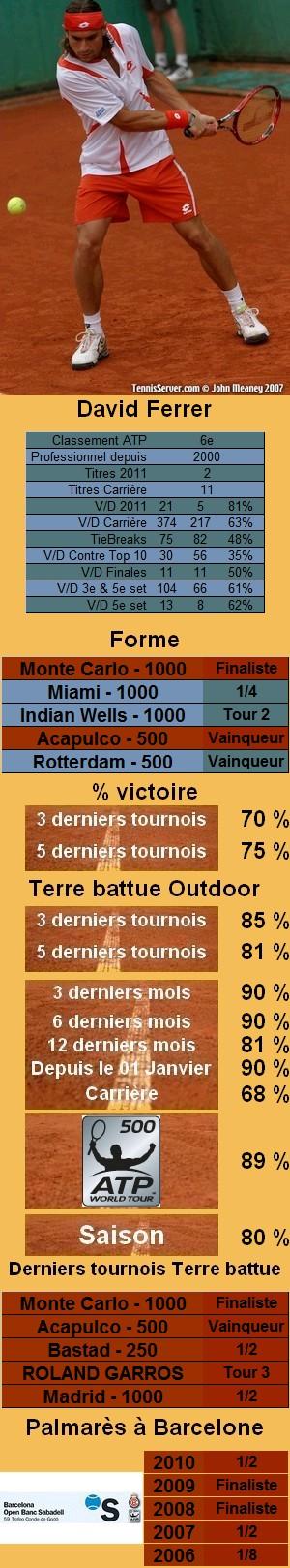 Les statistiques tennis de David Ferrer pour le tournoi de Barcelone