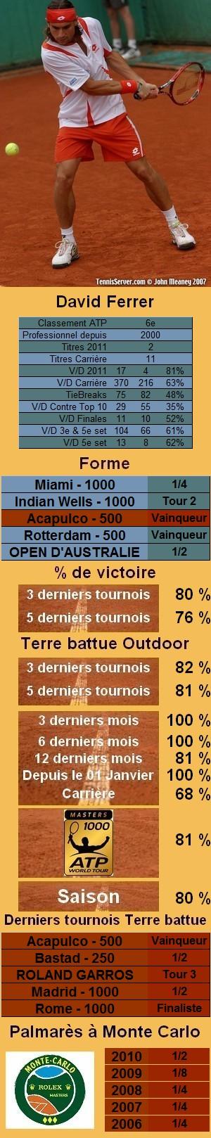 Les statistiques tennis de David Ferrer pour le tournoi de Monte Carlo