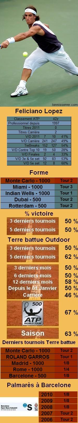 Les statistiques tennis de Feliciano Lopez pour le tournoi de Barcelone