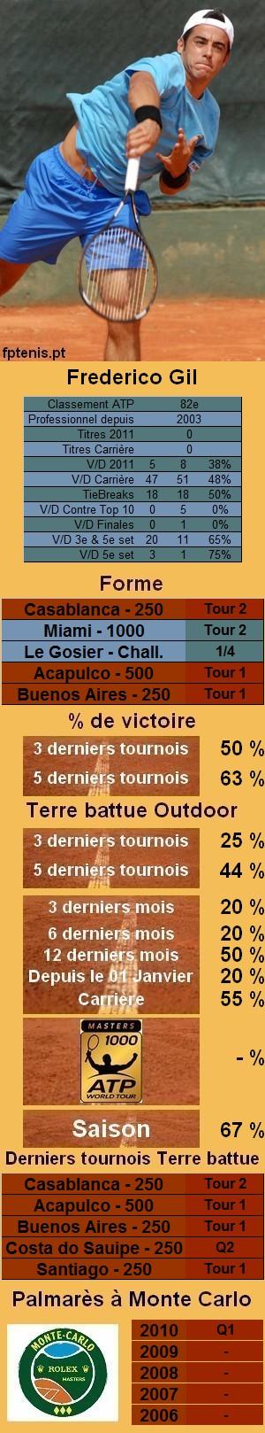 Les statistiques tennis de Frederico Gil pour le tournoi de Monte Carlo