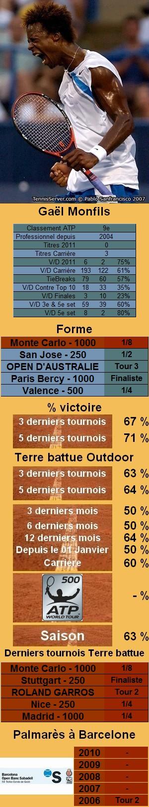 Les statistiques tennis de Gael Monfils pour le tournoi de Barcelone