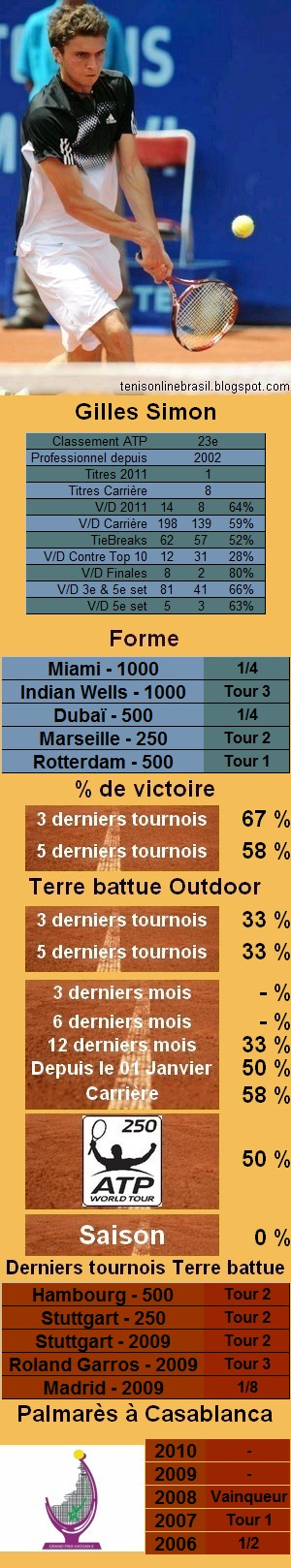 Les statistiques tennis de Gilles Simon pour le tournoi de Miami