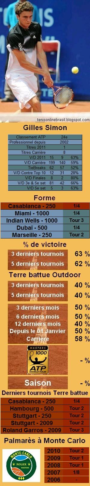 Les statistiques tennis de Gilles Simon pour le tournoi de Monte Carlo