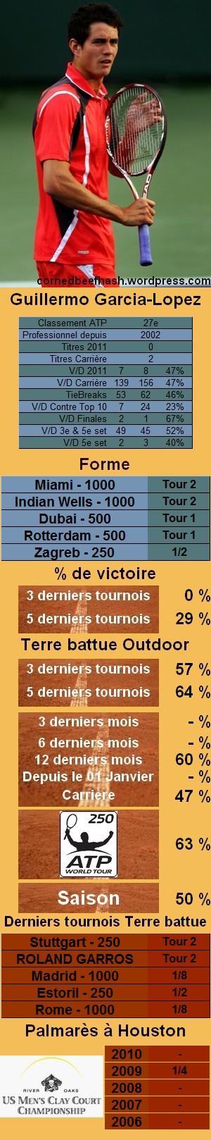 Les statistiques tennis de Guillermo Garcia Lopez pour le tournoi de Houston