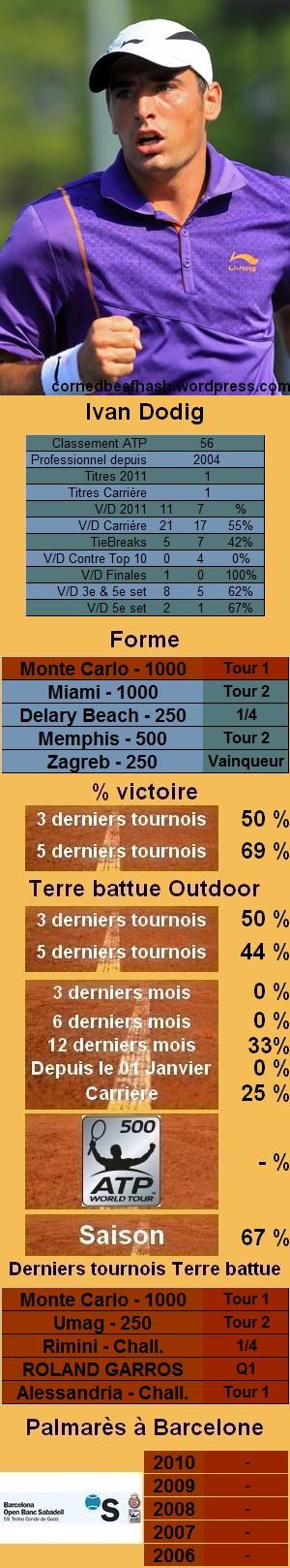 Les statistiques tennis de Ivan Dodig pour le tournoi de Barcelone