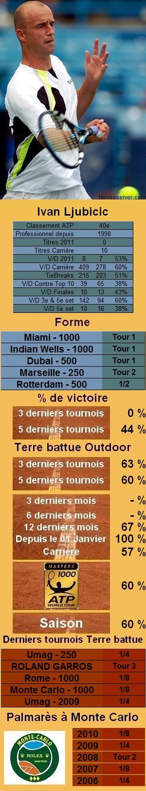 Les statistiques tennis de Ivan Ljubicic pour le tournoi de Monte Carlo