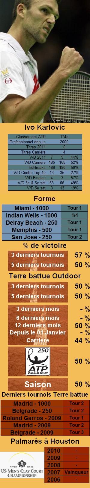 Les statistiques tennis de Ivo Karlovic pour le tournoi de Houston