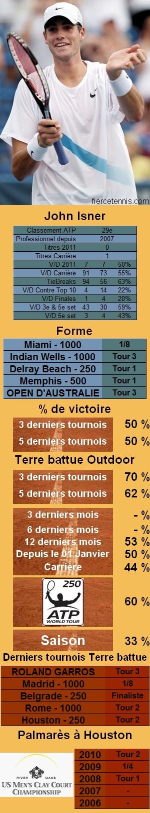 Les statistiques tennis de John Isner pour le tournoi de Houston