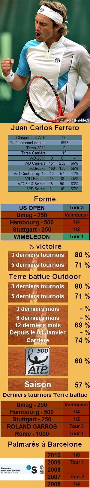 Les statistiques tennis de Juan Carlos Ferrero pour le tournoi de Barcelone