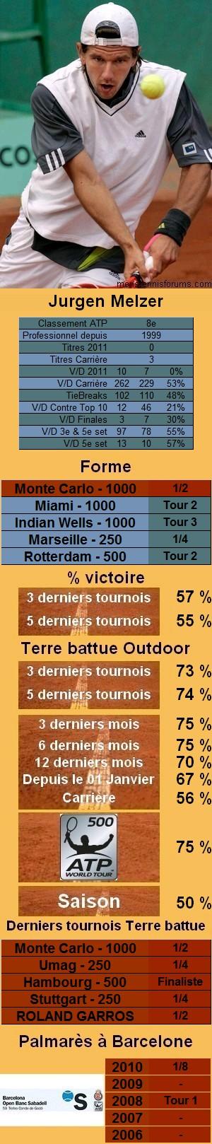 Les statistiques tennis de Jurgen Melzer pour le tournoi de Barcelone