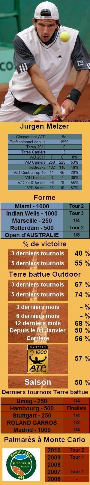 Les statistiques tennis de Jurgen Melzer pour le tournoi de Monte Carlo