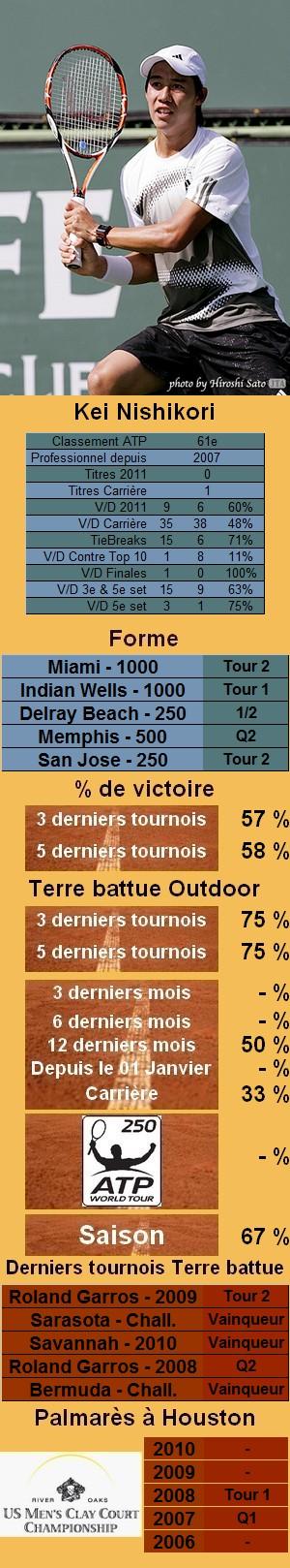 Les statistiques tennis de Kei Nishikori pour le tournoi de Houston