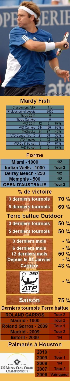Les statistiques tennis de Mardy Fish pour le tournoi de Houston