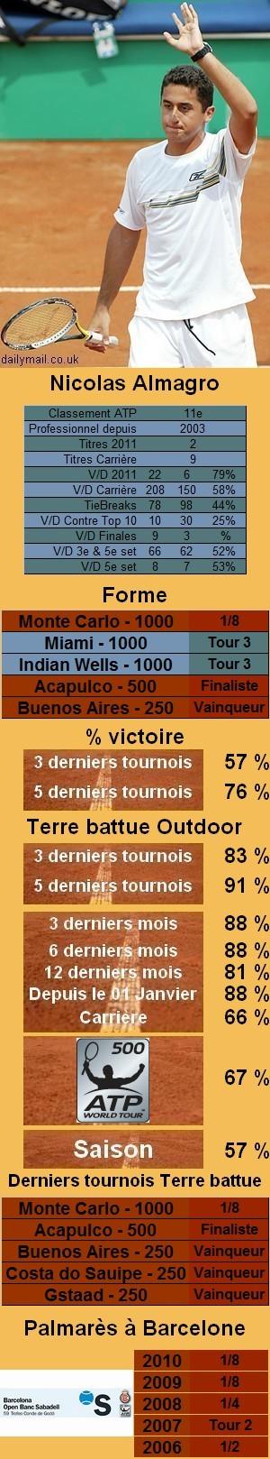 Les statistiques tennis de Nicolas Almagro pour le tournoi de Barcelone