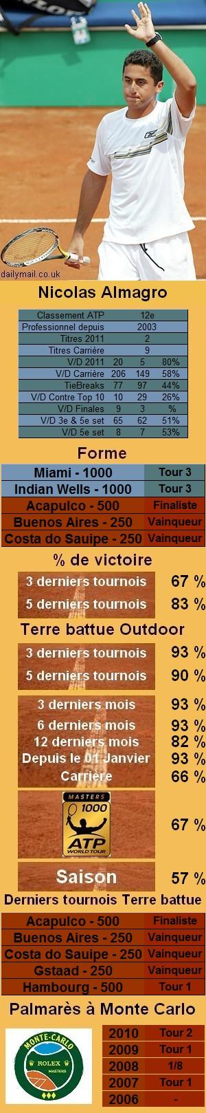 Les statistiques tennis de Nicolas Almagro pour le tournoi de Monte Carlo
