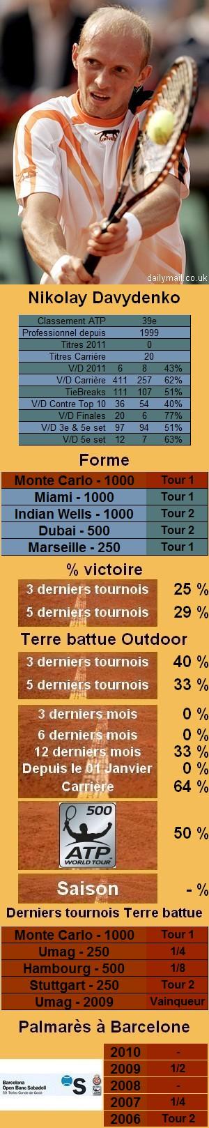 Les statistiques tennis de Nikolay Davydenko pour le tournoi de Barcelone