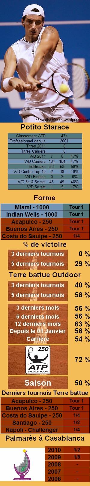 Les statistiques tennis de Potito Starace pour le tournoi de Houston