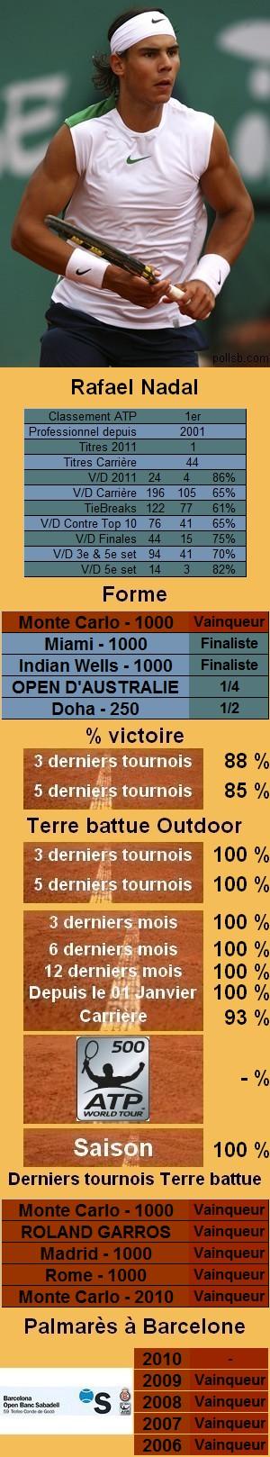 Les statistiques tennis de Rafael Nadal pour le tournoi de Barcelone