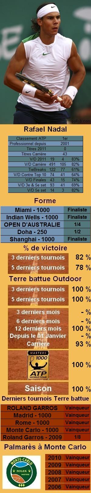 Les statistiques tennis de Rafael Nadal pour le tournoi de Monte Carlo