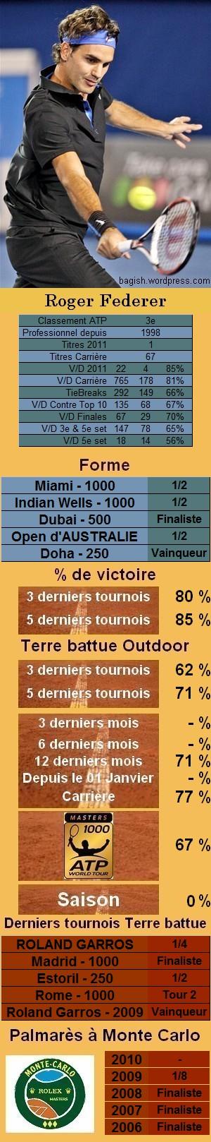 Les statistiques tennis de Roger Federer pour le tournoi de Monte Carlo