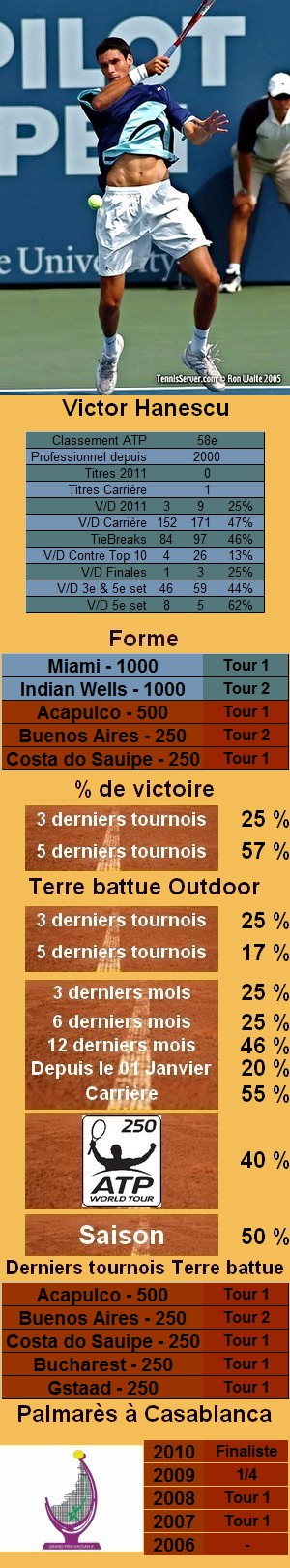 Les statistiques tennis de Victor Hanescu pour le tournoi de Houston