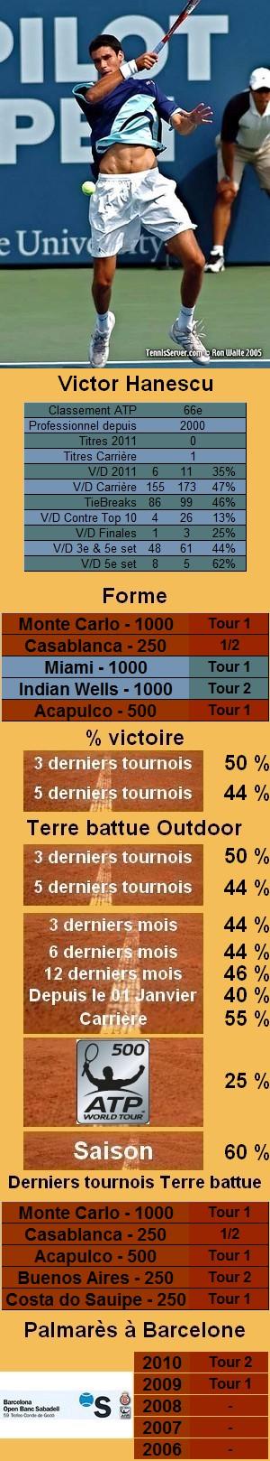 Les statistiques tennis de Victor Hanescu pour le tournoi de Barcelone