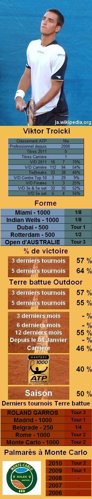 Les statistiques tennis de Viktor Troicki pour le tournoi de Monte Carlo