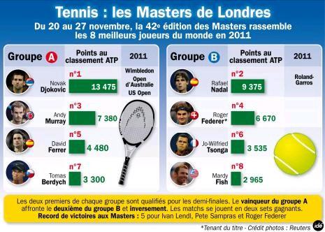 Finale des Masters à Londres