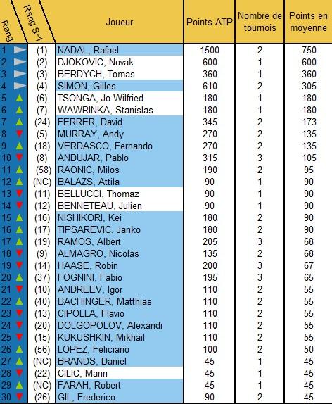 Les statistiques tennis après Barcelone et Bucharest