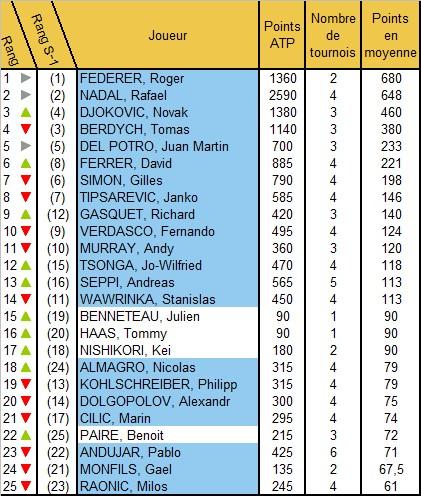 Les statistiques tennis sur Terre Battue après le Master 1000 de Rome