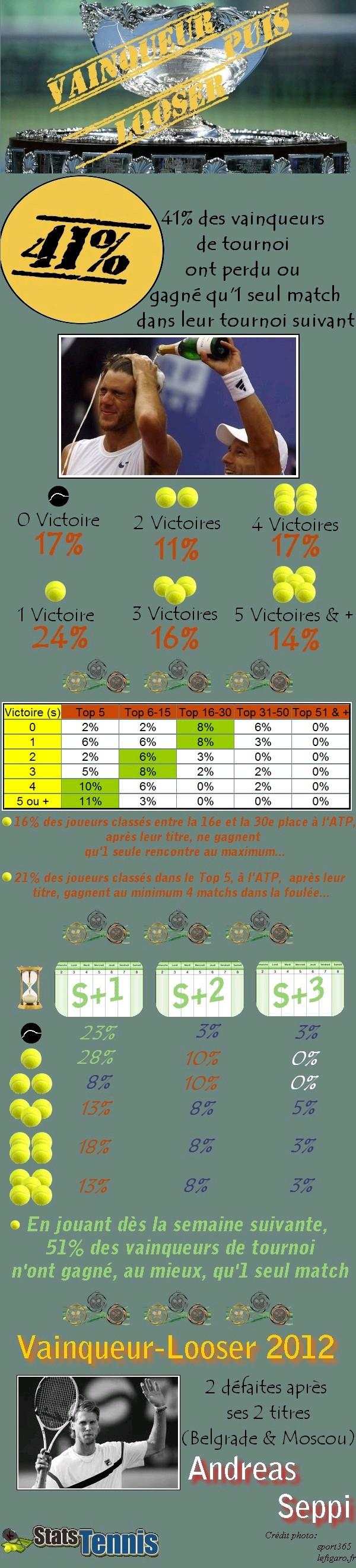 Statistiques sur les vainqueurs looser en 2012