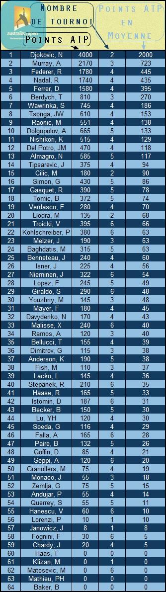 Le classement avant l'Open d'Austalie 2013