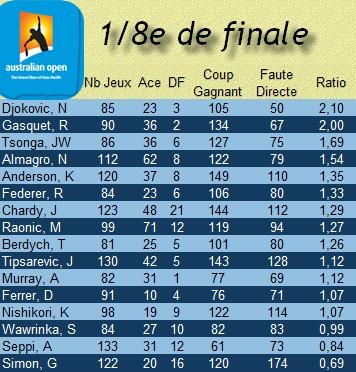 Statistiques tennis 1/8e Finale Open Australie