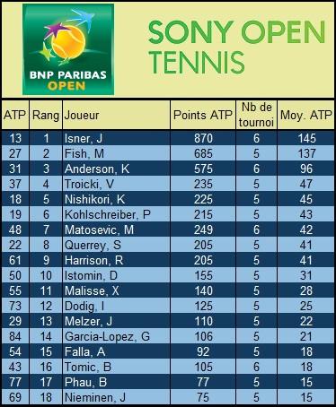 Les joueurs de tennis spécialistes à Indian Wells et Miami