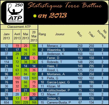 Statistiques et classement en 2013 sur terre battue
