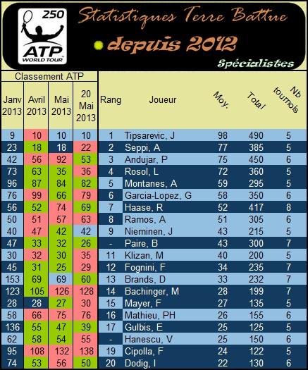 Statistiques des spécialistes sur terre battue en ATP 250