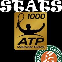 Les statistiques sur terre battue en Masters 1000
