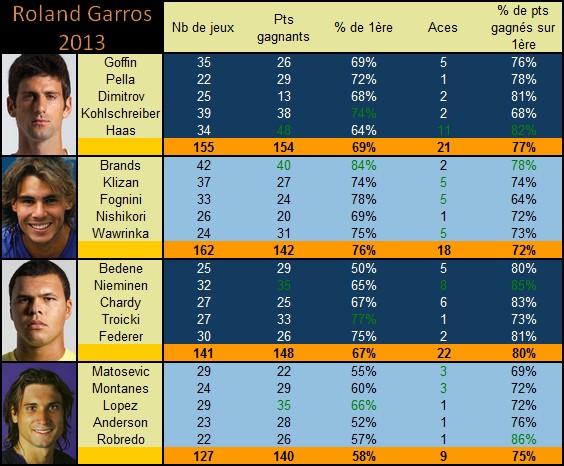 Les statistiques tennis sur les demies finales de Roland Garros 2013