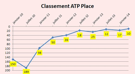 L'évolution du classement de Kei Nishikori depuis 2010