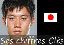 Les ciffres clés de Kei Nishikori